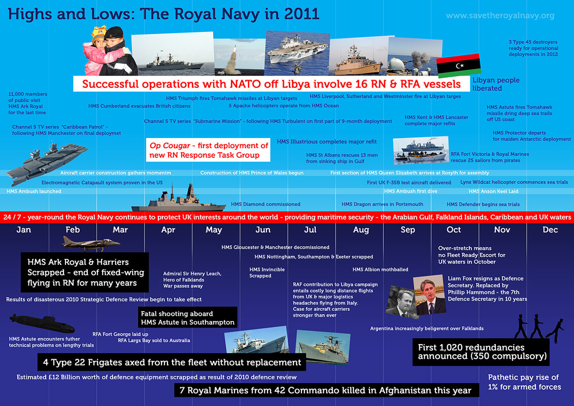 Highs and Lows - The Royal Navy in 2011