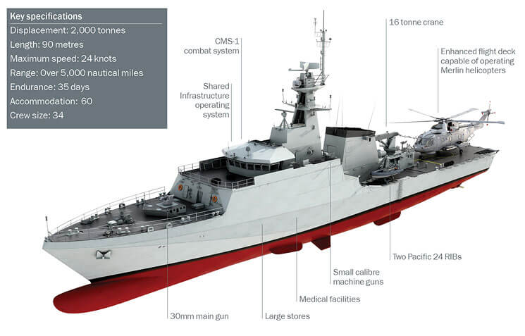 River class (Batch 2) Spec