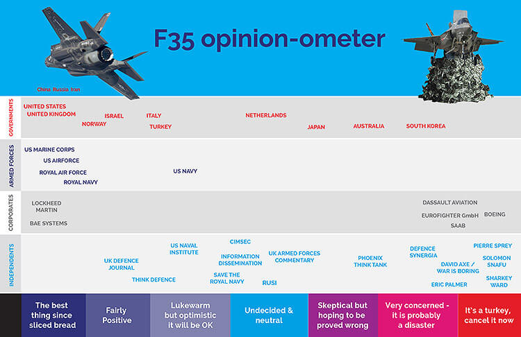 F35 Spectrum of opinion