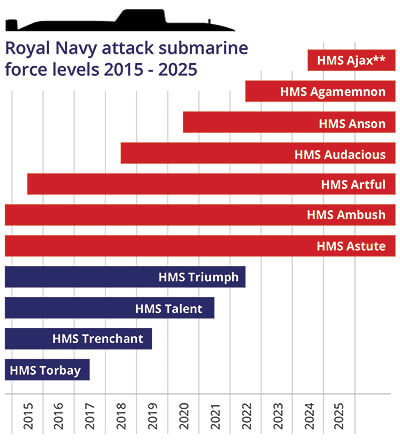Royal Navy attack submarine force 2015 2025