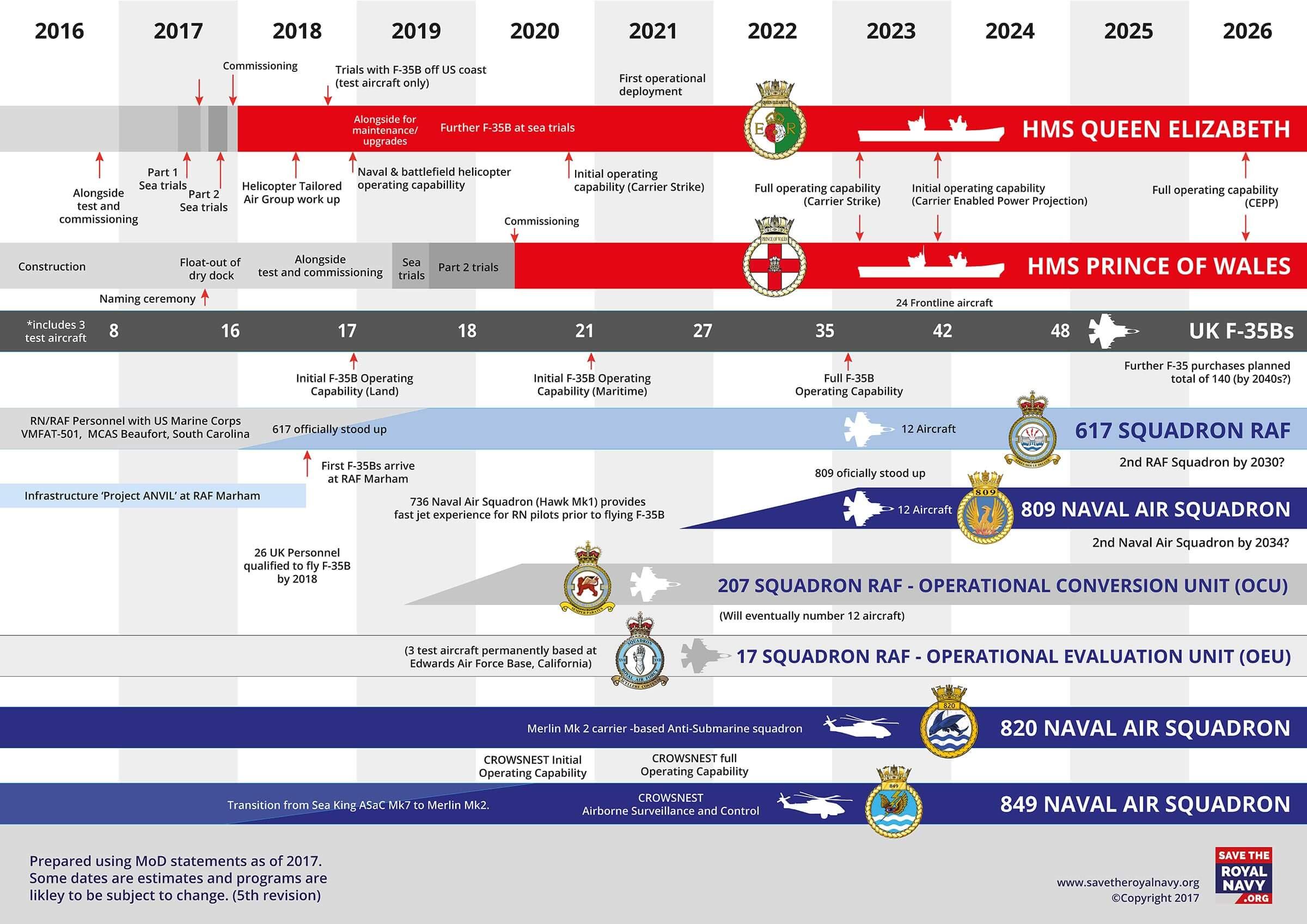 Royal Navy Delivering Carrier Strike Timeline