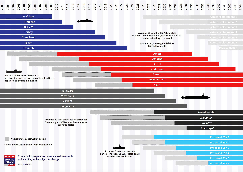 Royal Navy Submarine construction 2000 2044