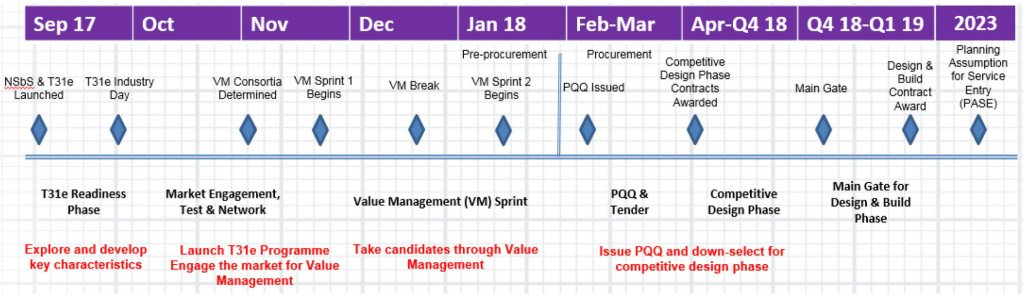 Type31e- Procurement Timeline