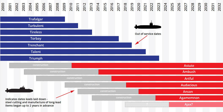 Astute class submarine build programme