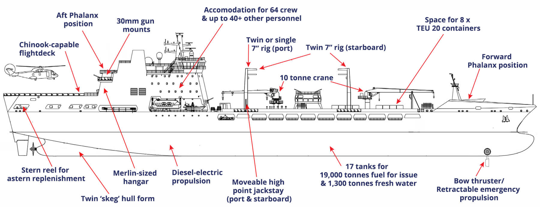 Tide class tankers Principal features
